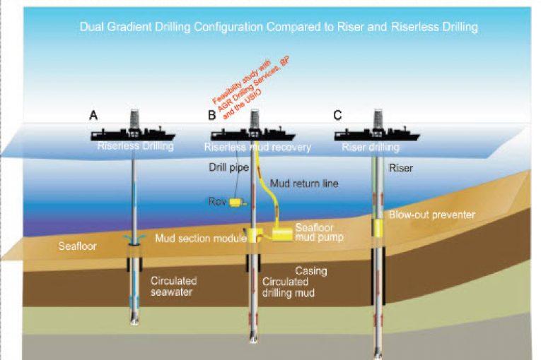 سیستم rmr حفاری در آبهای عمیق با استفاده از سیستم RMR offshore392 765x510