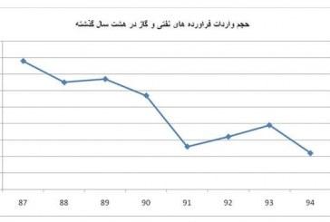 ایران چقدر فرآورده نفتی وارد میکند؟