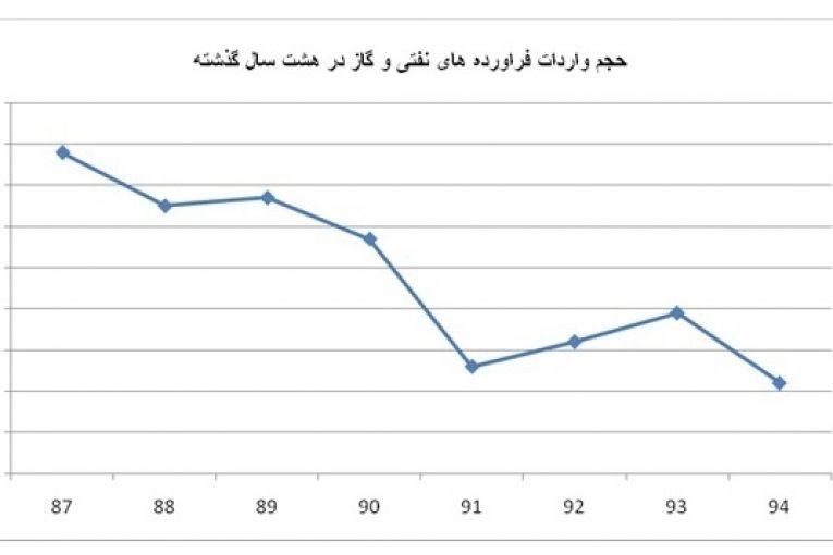 واردات گاز و فراورده های نفتی ایران چقدر فرآورده نفتی وارد میکند؟ offshore668 765x510