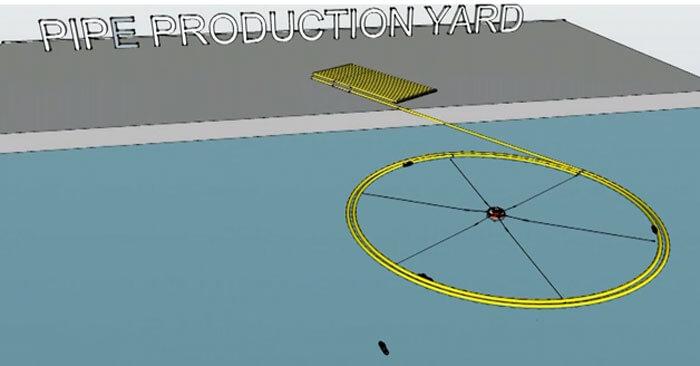 olay11  لولهگذاری دریایی به روش دایرهای- O-Lay Method olay11