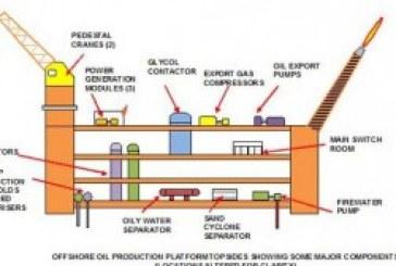 انواع، ساختار و مبانی طراحی سکوهای نفتی آفشور