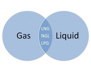 offshore378 lpg LPG و LNG offshore378