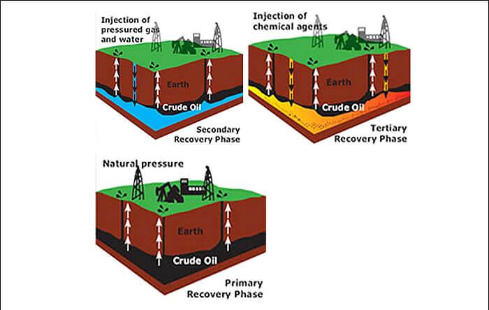 offshore432 ازدیاد برداشت ازدیاد برداشت از مخازن نفت با استفاده از فن آوری های نوین offshore432
