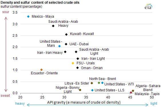 offshore437 سبد نفتی آشنایی با سبدهای نفتی جهان offshore437