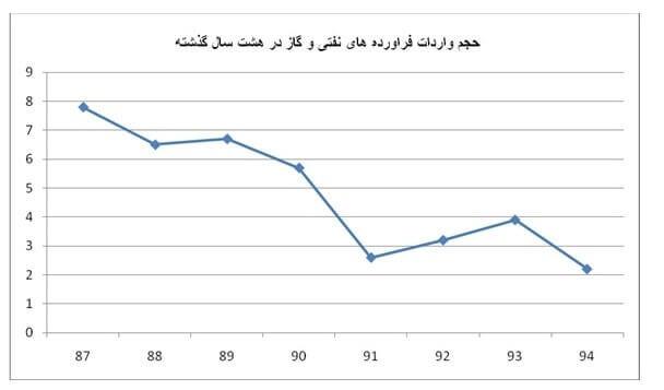 offshore668 واردات گاز و فراورده های نفتی ایران چقدر فرآورده نفتی وارد میکند؟ offshore668